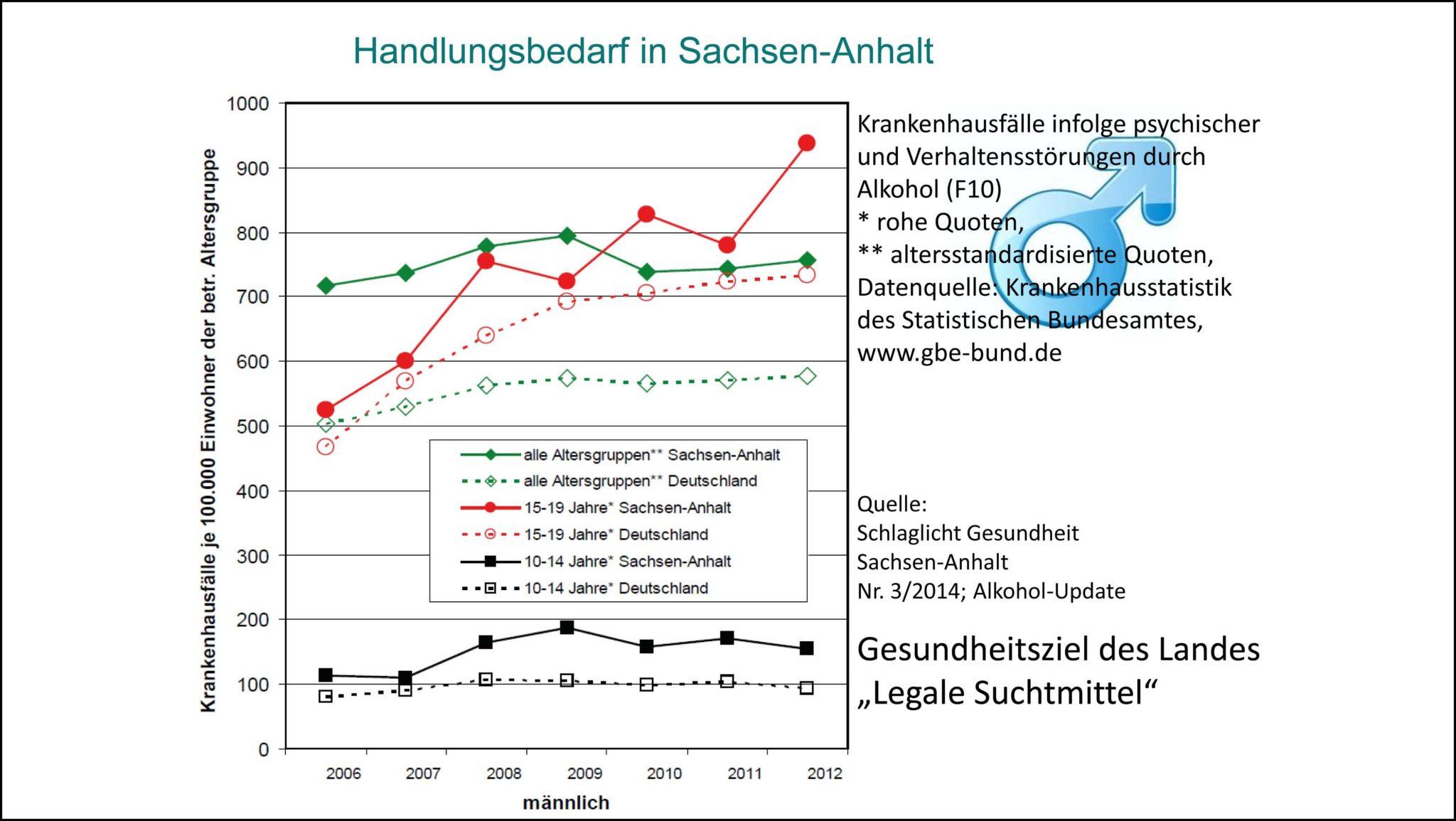 Abb. 1: Krankenhausfälle aufgrund von Alkohol in Sachsen-Anhalt