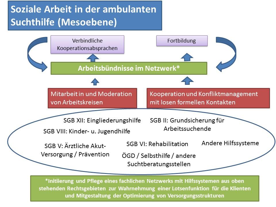 Abb. 2: Soziale Arbeit in der ambulanten Suchthilfe – Mesoebene (eigene Darstellung)
